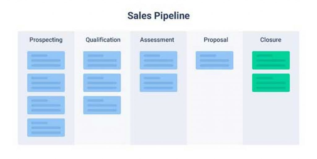sales pipelines for saas product